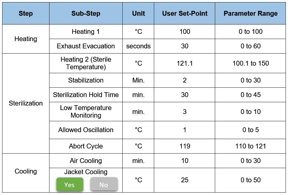 Table shows Sterilization Cycle Recipe Screen similar to the one used in Automation Platform
