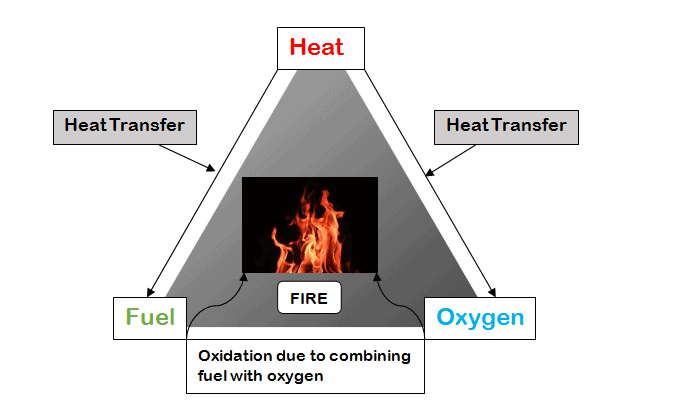 Fire Triangle and relation between the elements