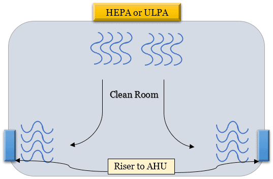 Clean Room, Unidirectional air flow