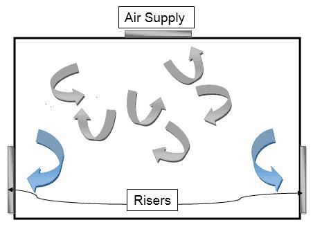 HVAC Design: Turbulent Air Flow