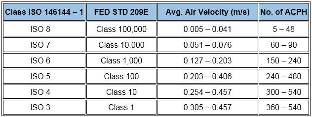 ACPH per ISO FED STD 209E