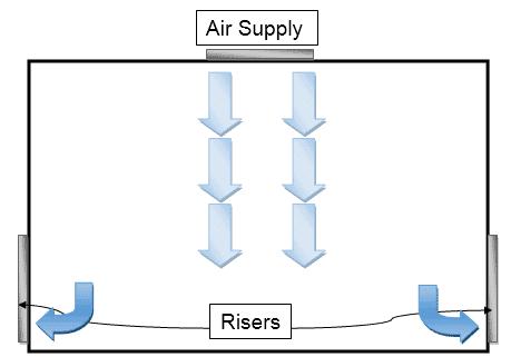 HVAC Design: Laminar Air Flow