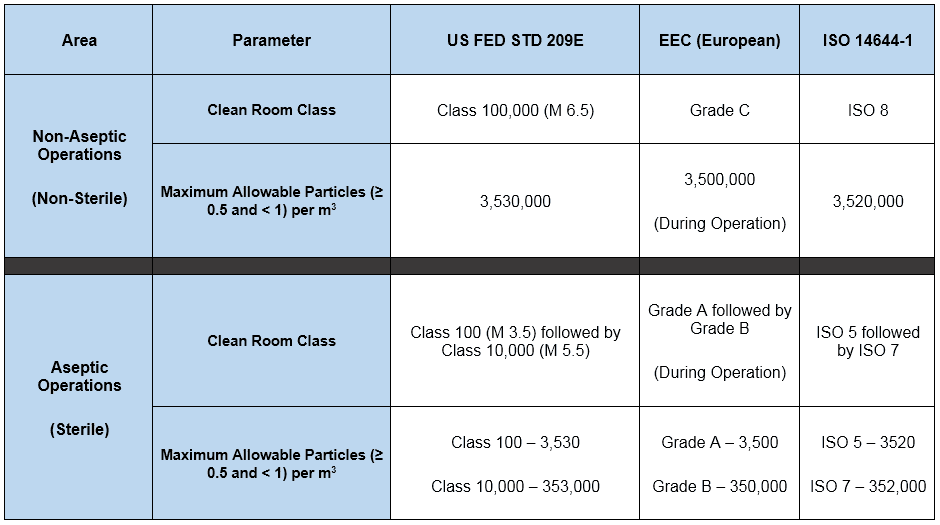 Clean room classification as per different standards