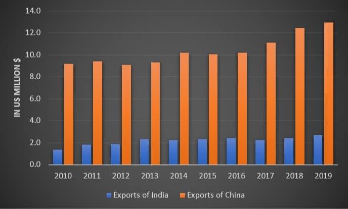 india china export data