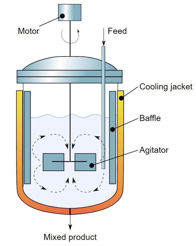 Types of Reactors: Basic and Pharma Classification » types of reactors continous reactor