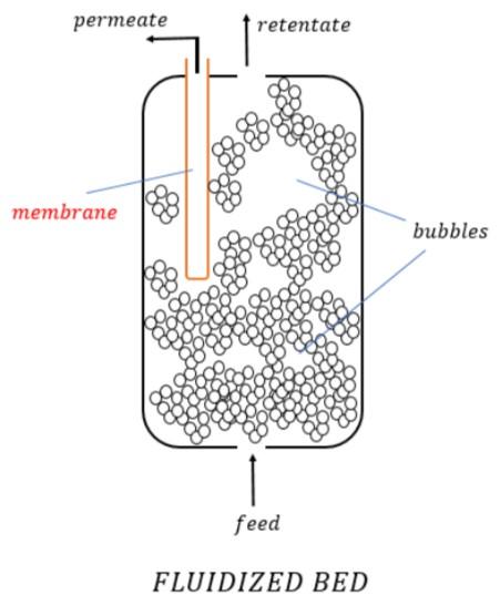Types of Reactors: Basic and Pharma Classification » types of reactors fluidized bed reactor