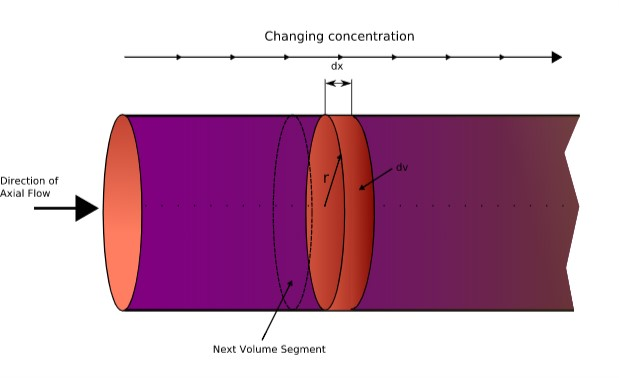Types of Reactors: Basic and Pharma Classification » types of reactors tubular