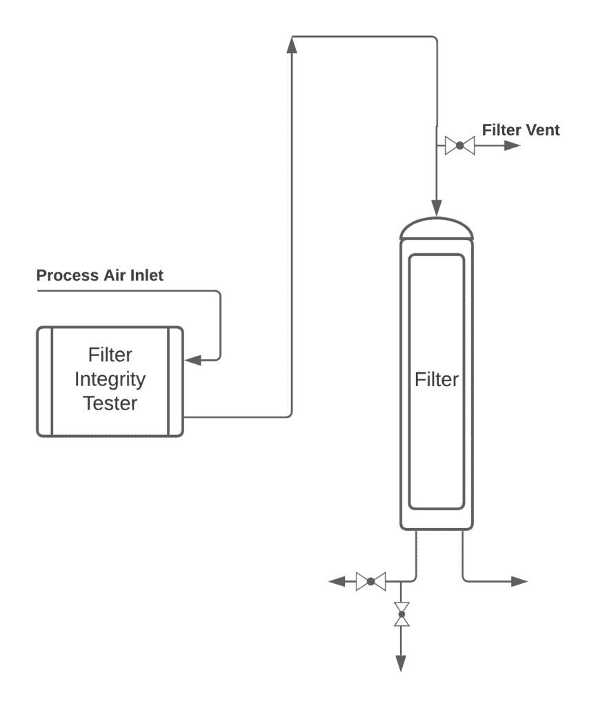 Filter Integrity Testing and Process Application » Filter Integrity Testing