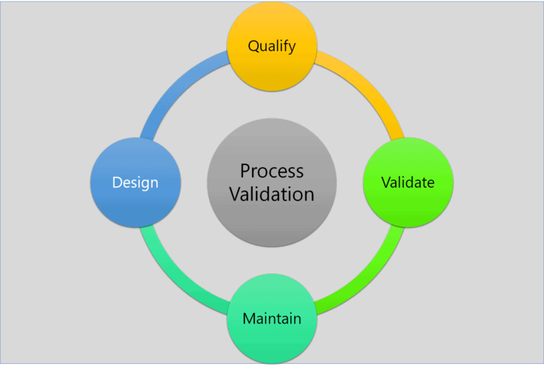 Process Validation – Master Your Concept in 30 mins.